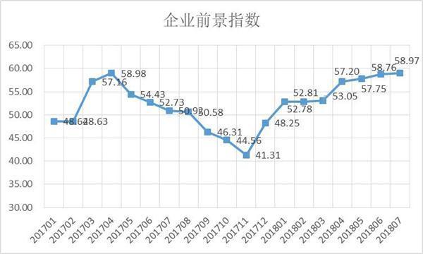 爱信诺征信:季节性因素助企业销售改善,发展势头稳健