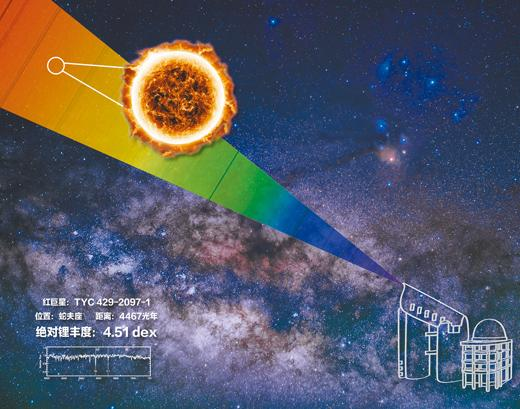 中国科学家发现锂元素丰度最高的巨星(图)