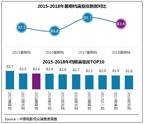 """2018暑期档:""""一超多强"""" 《药神》88分领跑"""
