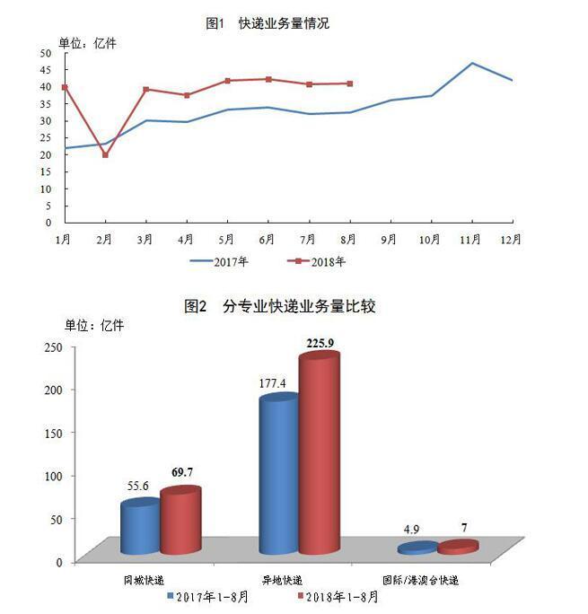 1-8月全国快递业务量完成302.6亿件 同比增27.2%