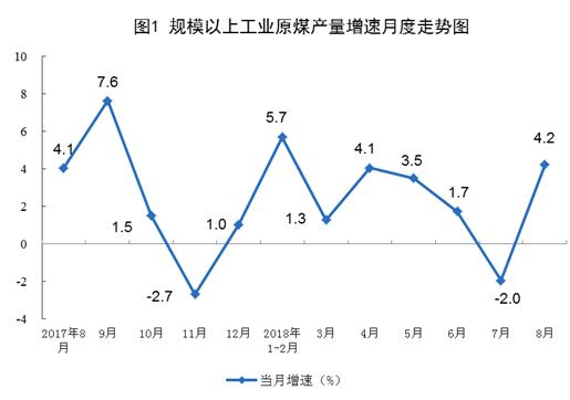 统计局:8月份规模以上工业原煤生产增速回升