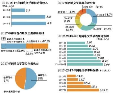 大数据读懂中国网络文学20年