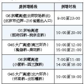 今起北京高速路将迎拥堵高峰 地铁北京南站运营将延长