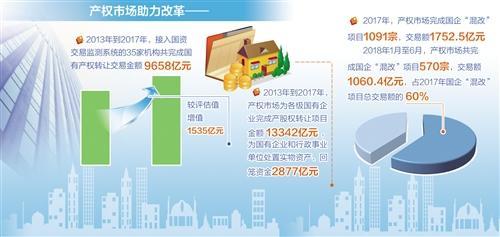 產權市場在服務改革中發展壯大5年成交額破20萬億