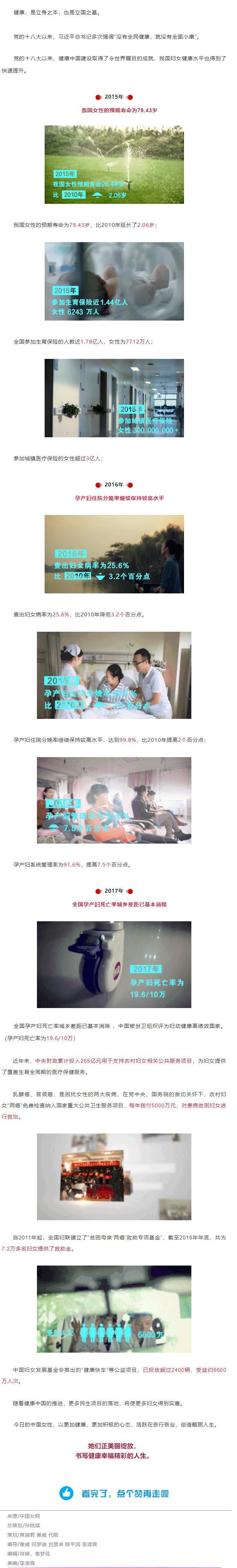 健康福祉,让中国女性更加美丽自信!