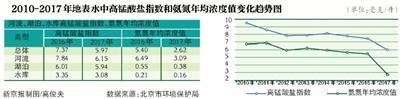 """北京晒水污染防治""""成绩单"""""""