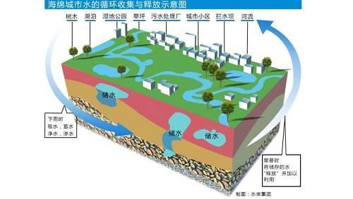 """海绵发挥作用,离不开传统下水管网的完善。""""灰色""""和""""绿色""""结合成理想的排水系统。""""海绵""""的下层埋了塑胶管,它就像静脉血管。如蓄水层的水太多,就会沿着管子流进排水网络。"""