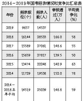 2019年国考今起开始报名 招录1.45万人创十