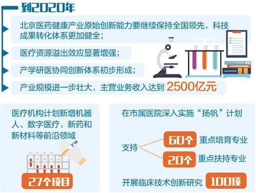 """梦之城平台北京""""放大招"""" 布局医药健康产业"""