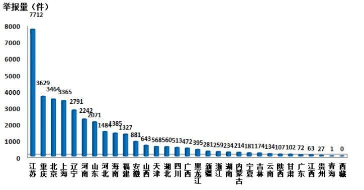 [噪声比拟最多]9月全国环保举报平台接报7万余件 大气污染举报最多