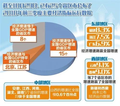 [经济百分点目的]多地前三季经济成绩单公布!一文带你看懂重点