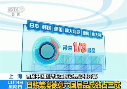 首届进口博览会将开幕:日韩美澳德意六国展品总数占三成