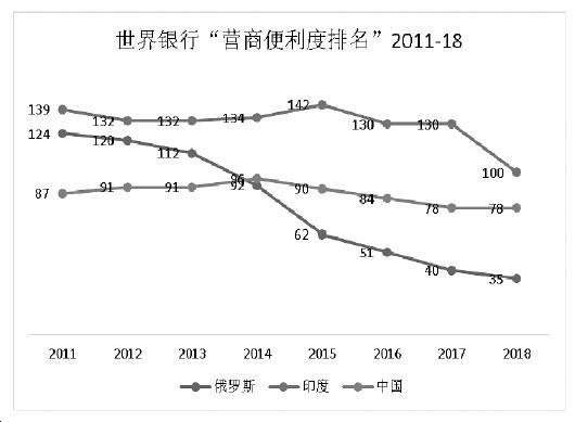 世行2019报告中的中国营商环境