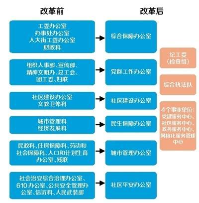 东城区街道机构将精简至12个部门