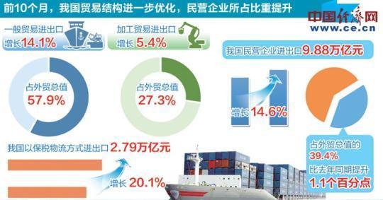 前10个月我国外贸进出口增长11.3%扩进口持续发力