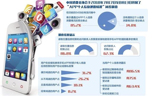 中消协调查:85.2%受访者曾遭遇APP个人信