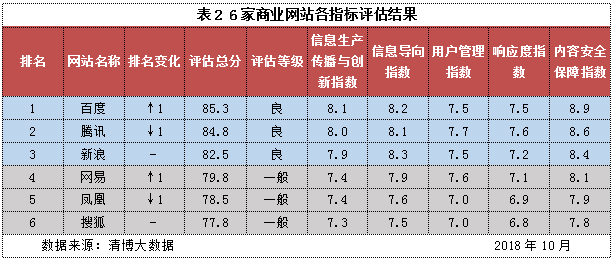 网站信息生态指博奥彩票数2018年10月榜:次要商业网站生态改善