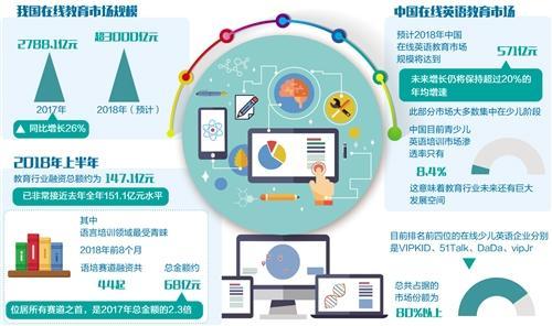 在线教育企业发力资本技术产品 市场规模超3000亿