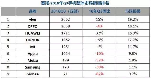 国产手机2018年销量排行榜出炉!荣耀全方位力压小米手机成黑马!