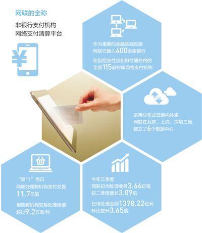 网联接入115家持牌网络支付机构让电子钱包更安全