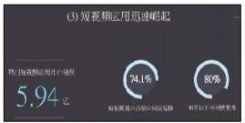 2018中国网络视听发展研究报告:短视频崛起最为抢眼