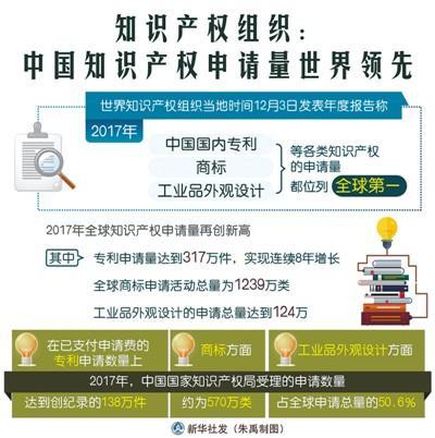 国际舆论点赞:中国成全球知识产权引领者