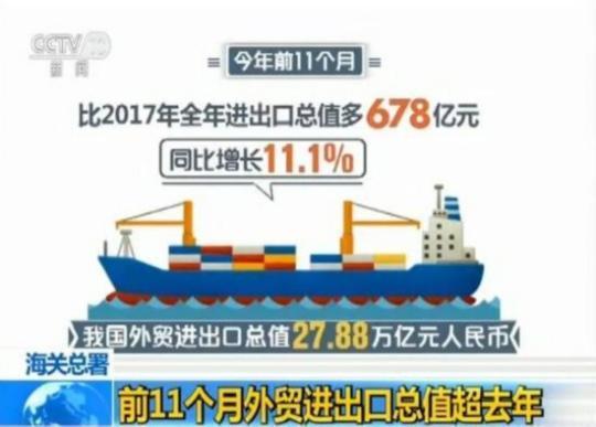 海关总署:前11个月外贸进出口总值超去年