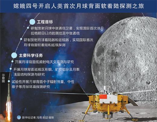 北京赛车投注网:嫦娥四号,为何要去月球背面