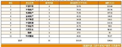 北京地价5年来首降:楼面价环比降4% 供地计划未完成