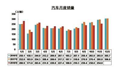 中国车市迎28年来首次下滑