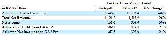 宜人贷遭业绩股价双腰斩,CEO一周四场演讲秀为挽狂澜?