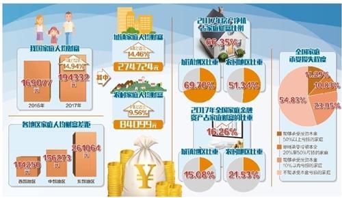 房产净值增长是家庭财富增长核心因素