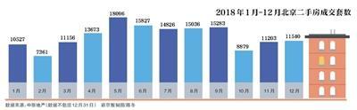2018年北京二手住宅成交增加 新房库存近4年最高lesportsac钱包