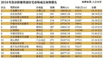 2018年北京楼市低谷爬升 新建商品住宅成交23836套不可名状造句