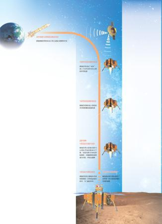 嫦娥四号翩然落月 落月过程完全