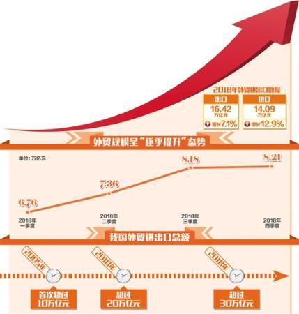 中国外贸实现稳定增长加快转型培育出口竞争新优势