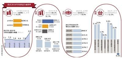 北京市2018年经济成绩单出炉 人均可支配收入首次突破6万元