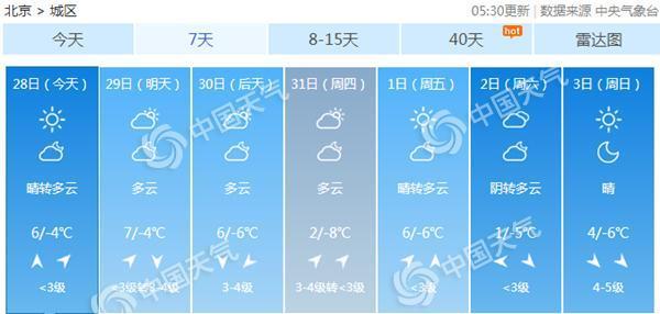 小年北京持续晴天 本周两股冷空气来袭继续无雪