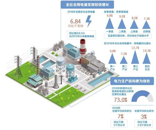 电力消费创新高 电能替代贡献率大 行业高质量发展初见成效