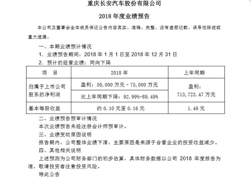 长安汽车2018年度业绩预告发布:净利预跌约9成