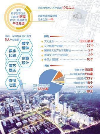 深圳搭建粤港澳大湾区数字创意走廊 放大优势产业效能
