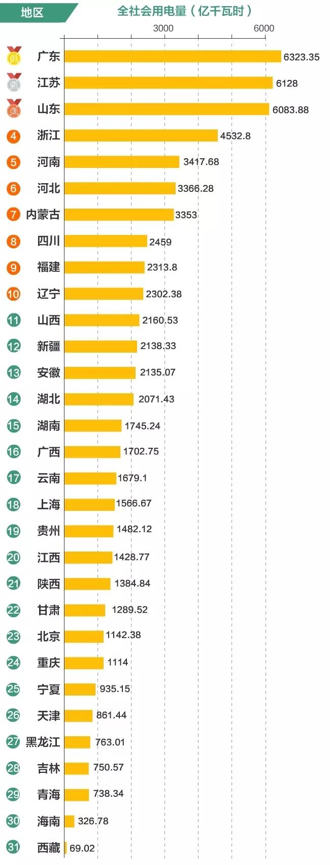 全国用电排名来了!快来看看你的家乡排在第几名
