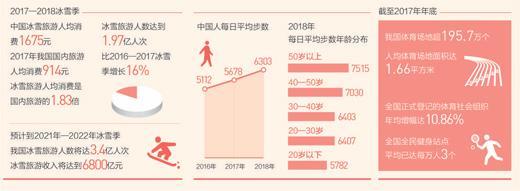 关注春节消费:吃吃喝喝的过年常态已悄然改变