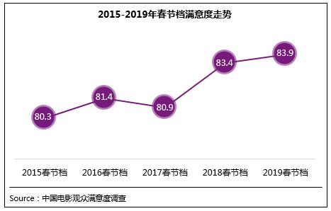 调查显示:2019春节档观众满意度创同档期新高