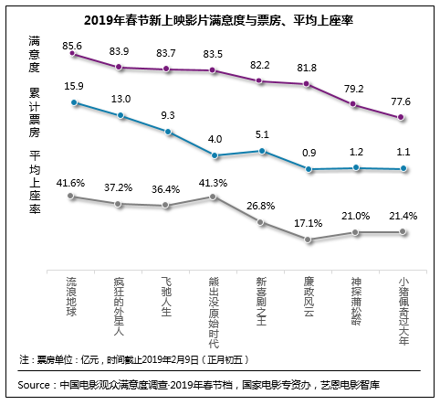 调查显示:2019春节档观众满意度创同档期新高于连形象分析