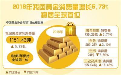 中国黄金消费量连续6年全球第一   黄金产量为401.119吨