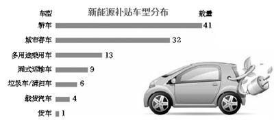 首批新能源补贴车型公布