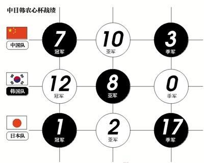 """農心杯中國隊6年5冠 """"AI參加將縮小各國棋手差距"""