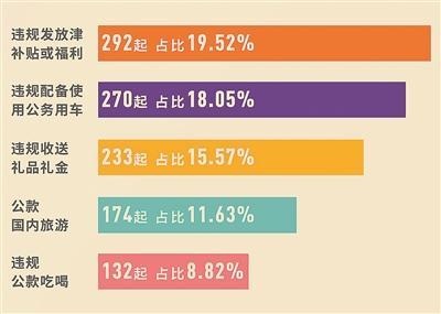 """中纪委机关报:聚焦突出问题 精准纠治""""四风"""""""