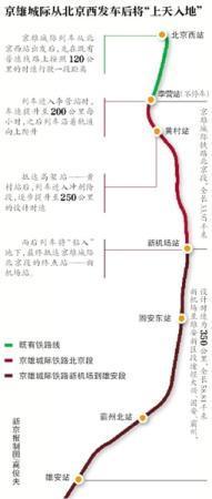 京雄城际新机场站今年6月底完工验收